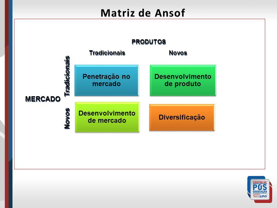 Penetração no mercado Desenvolvimento de produto Desenvolvimento de mercado Diversificação Tradicionais Novos PRODUTOS Tradicionais Novos MERCADO