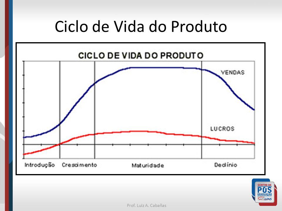 Prof. Luiz A. Cabañas Ciclo de Vida do Produto