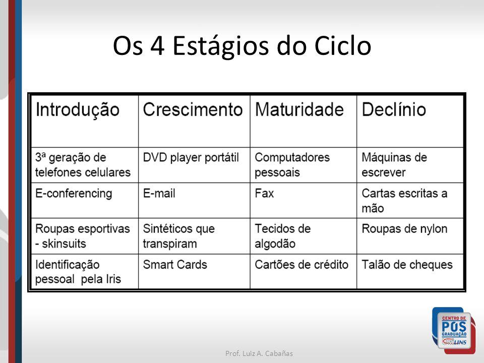 Prof. Luiz A. Cabañas Os 4 Estágios do Ciclo