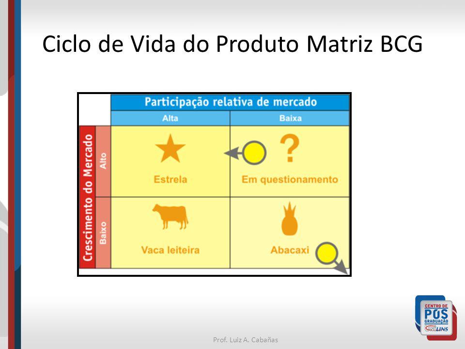 Prof. Luiz A. Cabañas Ciclo de Vida do Produto Matriz BCG