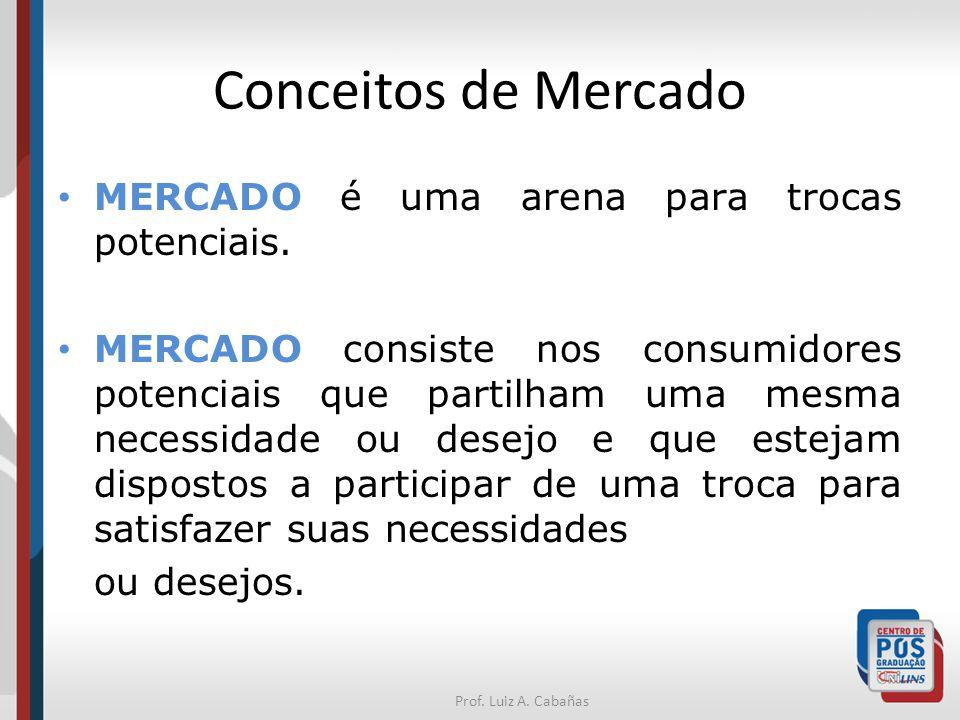 Prof.Luiz A. Cabañas Conceitos de Mercado MERCADO é uma arena para trocas potenciais.