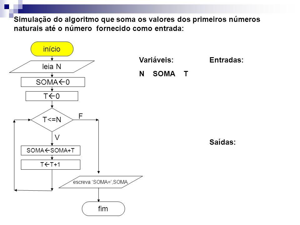 SOMA  0 fim início Simulação do algoritmo que soma os valores dos primeiros números naturais até o número fornecido como entrada: leia N T<=N SOMA  SOMA+T T  T+1 escreva 'SOMA=',SOMA V F T0T0 Entradas:Variáveis: N SOMA T Saídas: