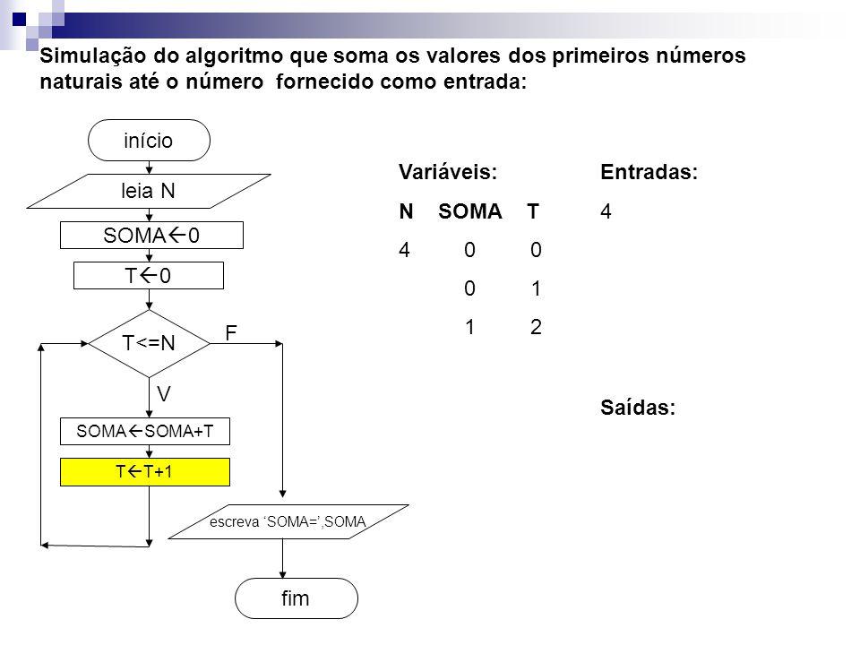 SOMA  0 fim início Simulação do algoritmo que soma os valores dos primeiros números naturais até o número fornecido como entrada: leia N T<=N SOMA  SOMA+T T  T+1 escreva 'SOMA=',SOMA V F T0T0 Entradas: 4 Variáveis: N SOMA T 4 0 0 0 1 1 2 Saídas: