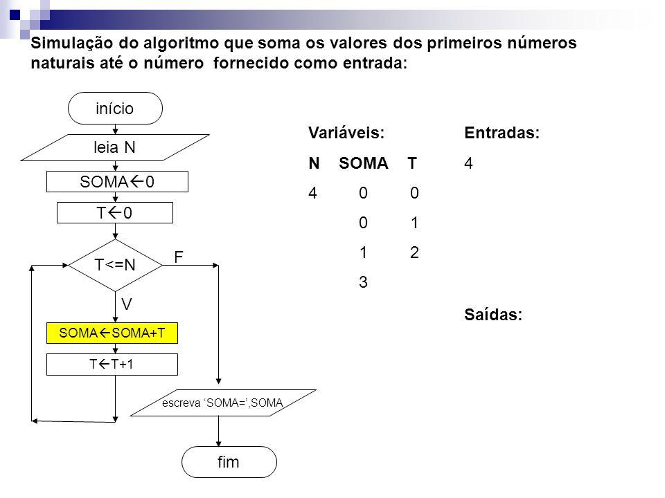 SOMA  0 fim início Simulação do algoritmo que soma os valores dos primeiros números naturais até o número fornecido como entrada: leia N T<=N SOMA  SOMA+T T  T+1 escreva 'SOMA=',SOMA V F T0T0 Entradas: 4 Variáveis: N SOMA T 4 0 0 0 1 1 2 3 Saídas: