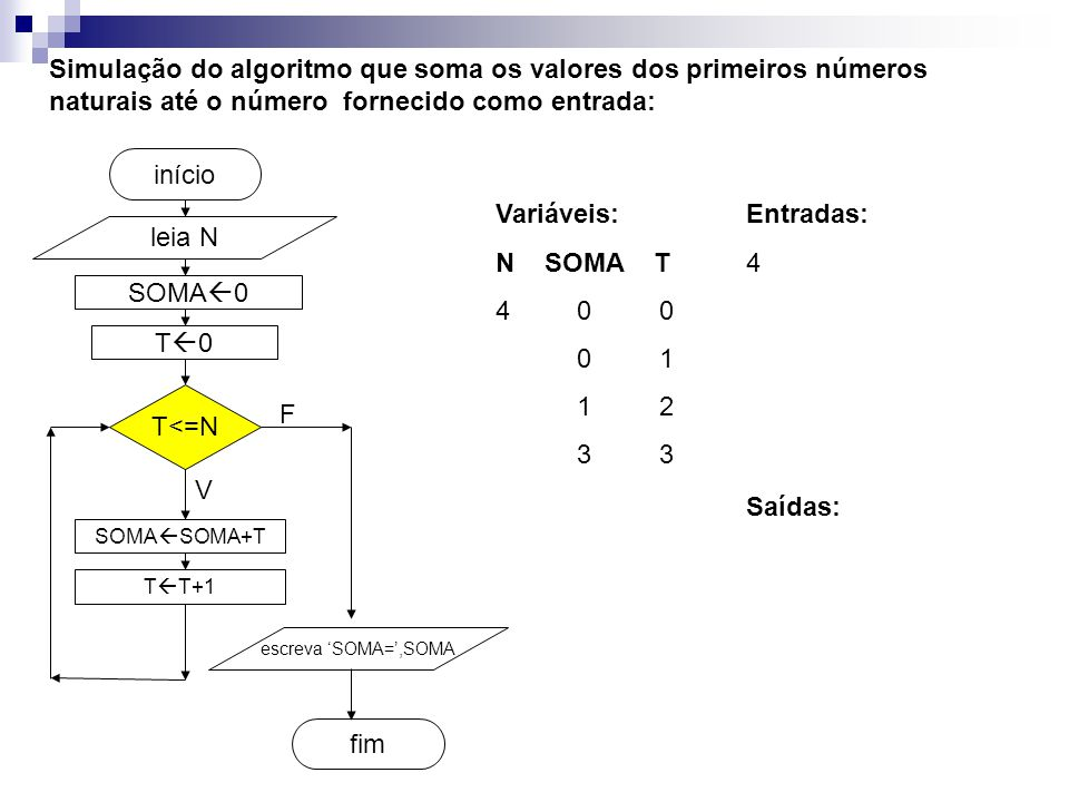 SOMA  0 fim início Simulação do algoritmo que soma os valores dos primeiros números naturais até o número fornecido como entrada: leia N T<=N SOMA  SOMA+T T  T+1 escreva 'SOMA=',SOMA V F T0T0 Entradas: 4 Variáveis: N SOMA T 4 0 0 0 1 1 2 3 3 Saídas: