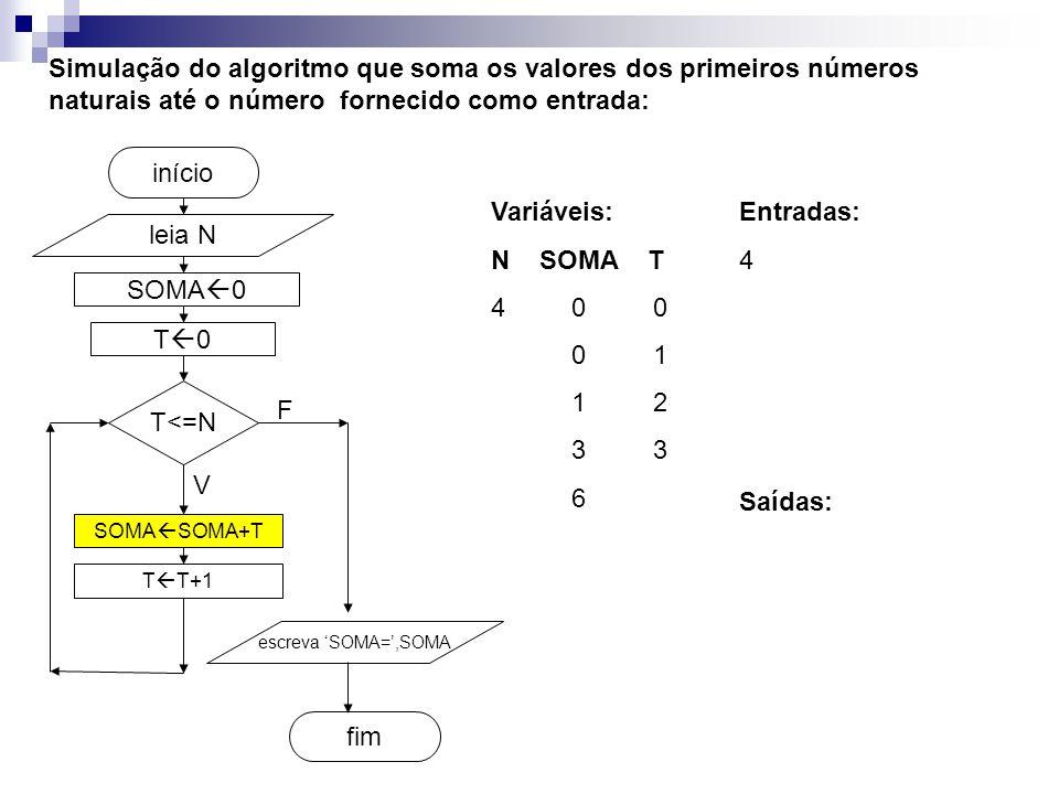 SOMA  0 fim início Simulação do algoritmo que soma os valores dos primeiros números naturais até o número fornecido como entrada: leia N T<=N SOMA  SOMA+T T  T+1 escreva 'SOMA=',SOMA V F T0T0 Entradas: 4 Variáveis: N SOMA T 4 0 0 0 1 1 2 3 3 6 Saídas: