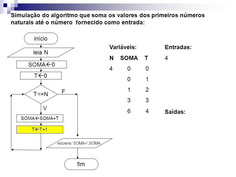 SOMA  0 fim início Simulação do algoritmo que soma os valores dos primeiros números naturais até o número fornecido como entrada: leia N T<=N SOMA  SOMA+T T  T+1 escreva 'SOMA=',SOMA V F T0T0 Entradas: 4 Variáveis: N SOMA T 4 0 0 0 1 1 2 3 3 6 4 Saídas: