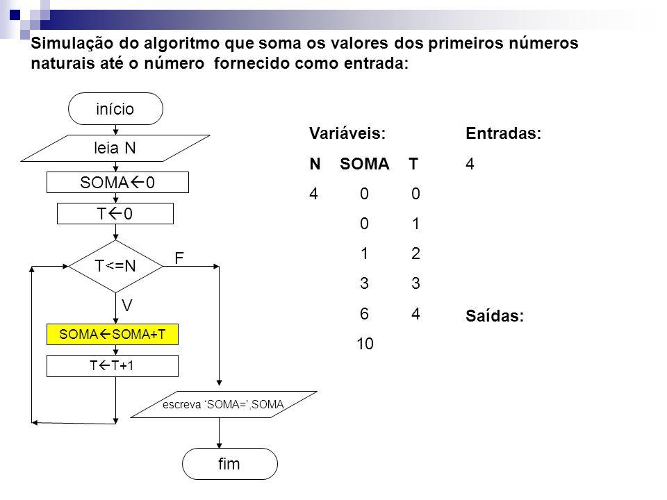 SOMA  0 fim início Simulação do algoritmo que soma os valores dos primeiros números naturais até o número fornecido como entrada: leia N T<=N SOMA  SOMA+T T  T+1 escreva 'SOMA=',SOMA V F T0T0 Entradas: 4 Variáveis: N SOMA T 4 0 0 0 1 1 2 3 3 6 4 10 Saídas: