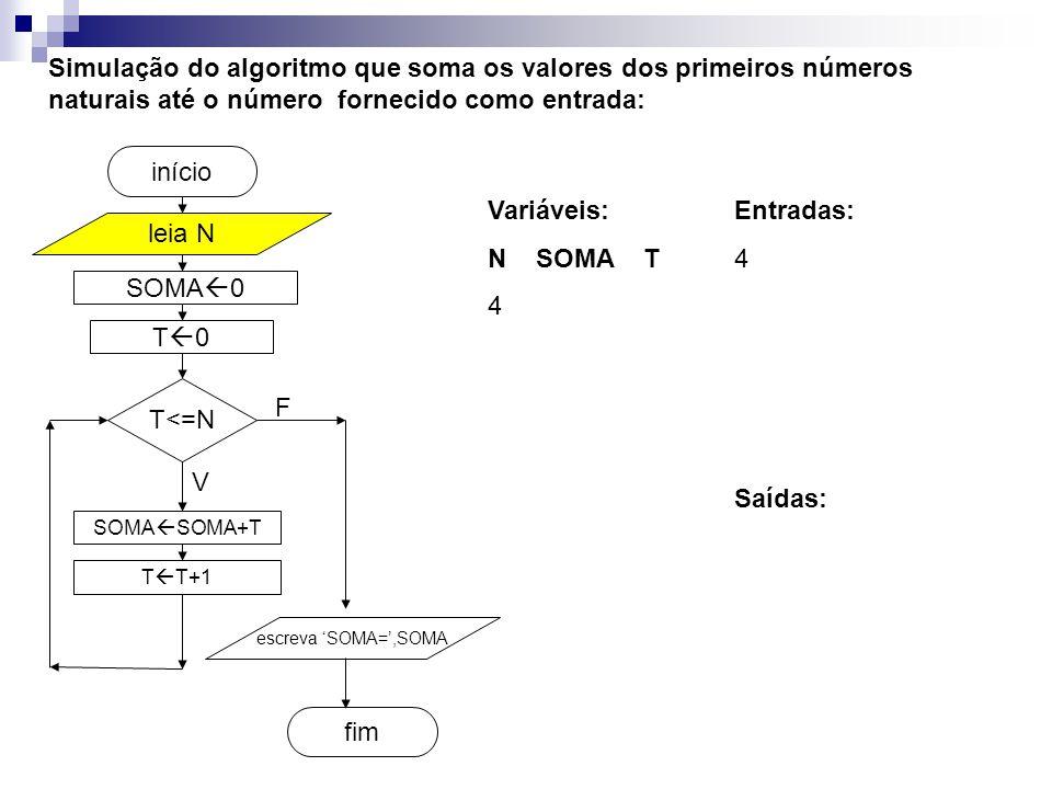 SOMA  0 fim início Simulação do algoritmo que soma os valores dos primeiros números naturais até o número fornecido como entrada: leia N T<=N SOMA  SOMA+T T  T+1 escreva 'SOMA=',SOMA V F T0T0 Entradas: 4 Variáveis: N SOMA T 4 Saídas: