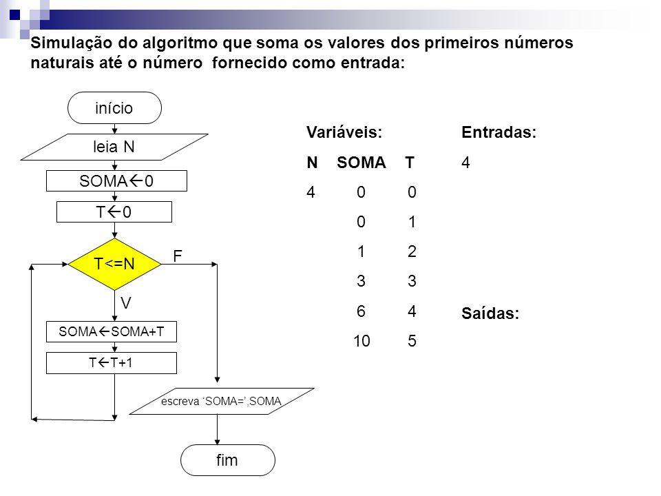 SOMA  0 fim início Simulação do algoritmo que soma os valores dos primeiros números naturais até o número fornecido como entrada: leia N T<=N SOMA  SOMA+T T  T+1 escreva 'SOMA=',SOMA V F T0T0 Entradas: 4 Variáveis: N SOMA T 4 0 0 0 1 1 2 3 3 6 4 10 5 Saídas: