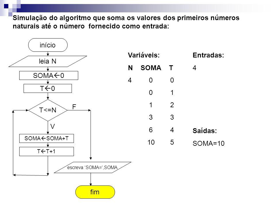 SOMA  0 fim início Simulação do algoritmo que soma os valores dos primeiros números naturais até o número fornecido como entrada: leia N T<=N SOMA  SOMA+T T  T+1 escreva 'SOMA=',SOMA V F T0T0 Entradas: 4 Variáveis: N SOMA T 4 0 0 0 1 1 2 3 3 6 4 10 5 Saídas: SOMA=10