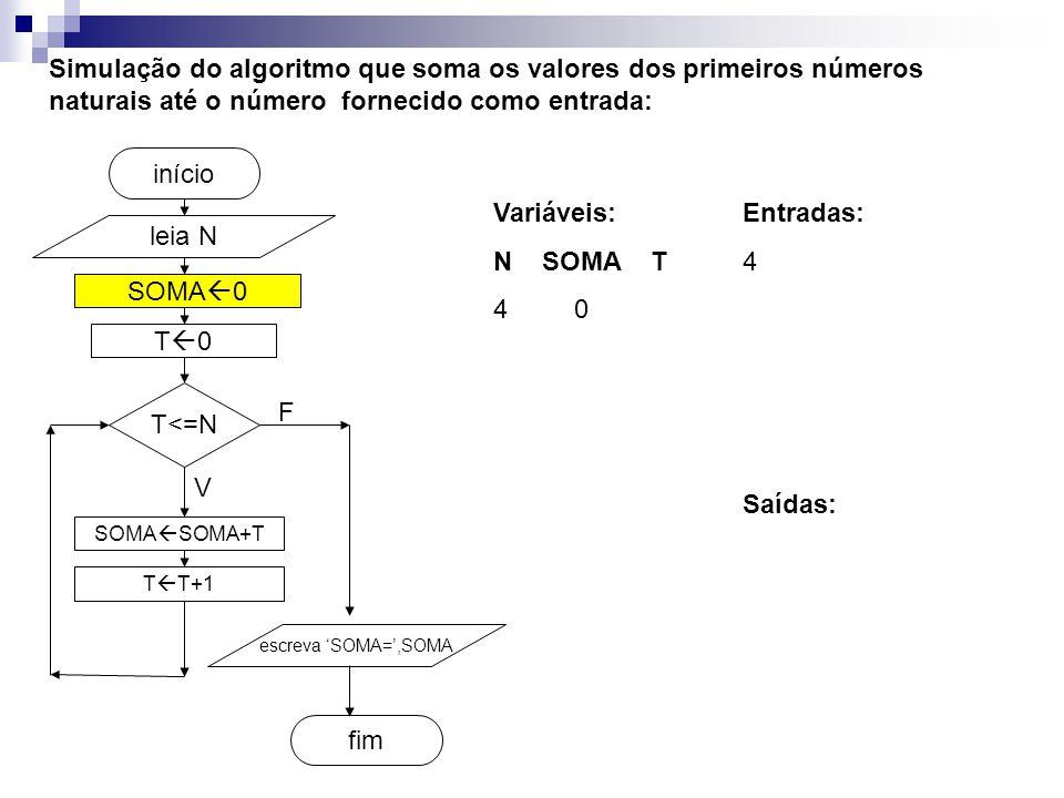 SOMA  0 fim início Simulação do algoritmo que soma os valores dos primeiros números naturais até o número fornecido como entrada: leia N T<=N SOMA  SOMA+T T  T+1 escreva 'SOMA=',SOMA V F T0T0 Entradas: 4 Variáveis: N SOMA T 4 0 Saídas: