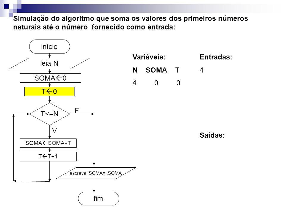 SOMA  0 fim início Simulação do algoritmo que soma os valores dos primeiros números naturais até o número fornecido como entrada: leia N T<=N SOMA  SOMA+T T  T+1 escreva 'SOMA=',SOMA V F T0T0 Entradas: 4 Variáveis: N SOMA T 4 0 0 Saídas: