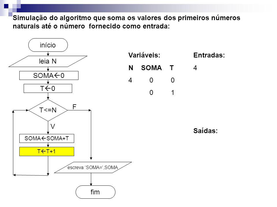 SOMA  0 fim início Simulação do algoritmo que soma os valores dos primeiros números naturais até o número fornecido como entrada: leia N T<=N SOMA  SOMA+T T  T+1 escreva 'SOMA=',SOMA V F T0T0 Entradas: 4 Variáveis: N SOMA T 4 0 0 0 1 Saídas: