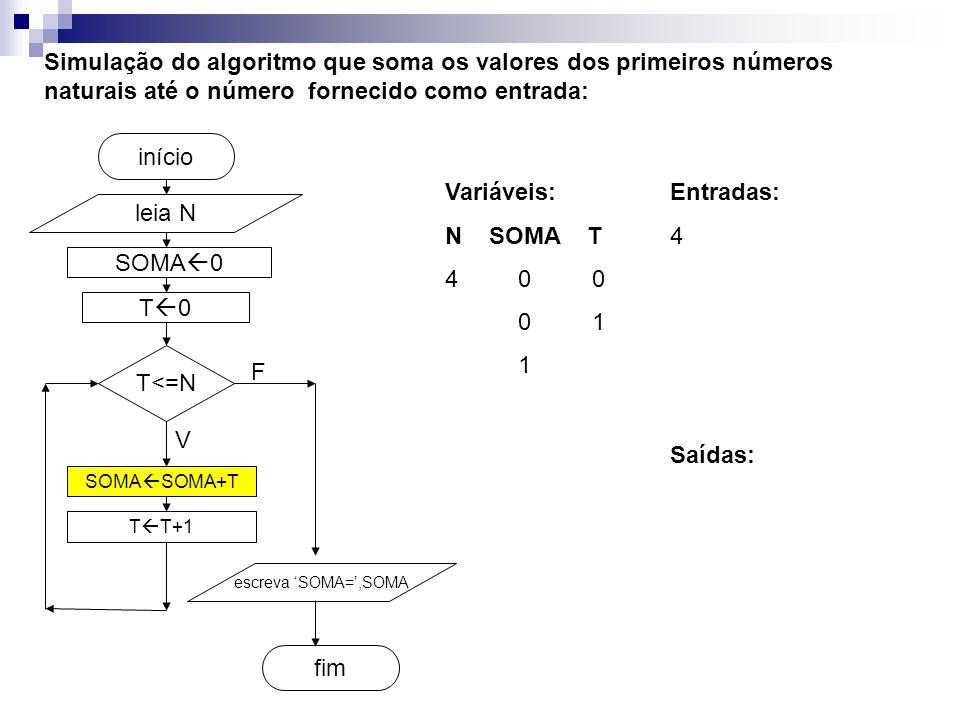 SOMA  0 fim início Simulação do algoritmo que soma os valores dos primeiros números naturais até o número fornecido como entrada: leia N T<=N SOMA  SOMA+T T  T+1 escreva 'SOMA=',SOMA V F T0T0 Entradas: 4 Variáveis: N SOMA T 4 0 0 0 1 1 Saídas: