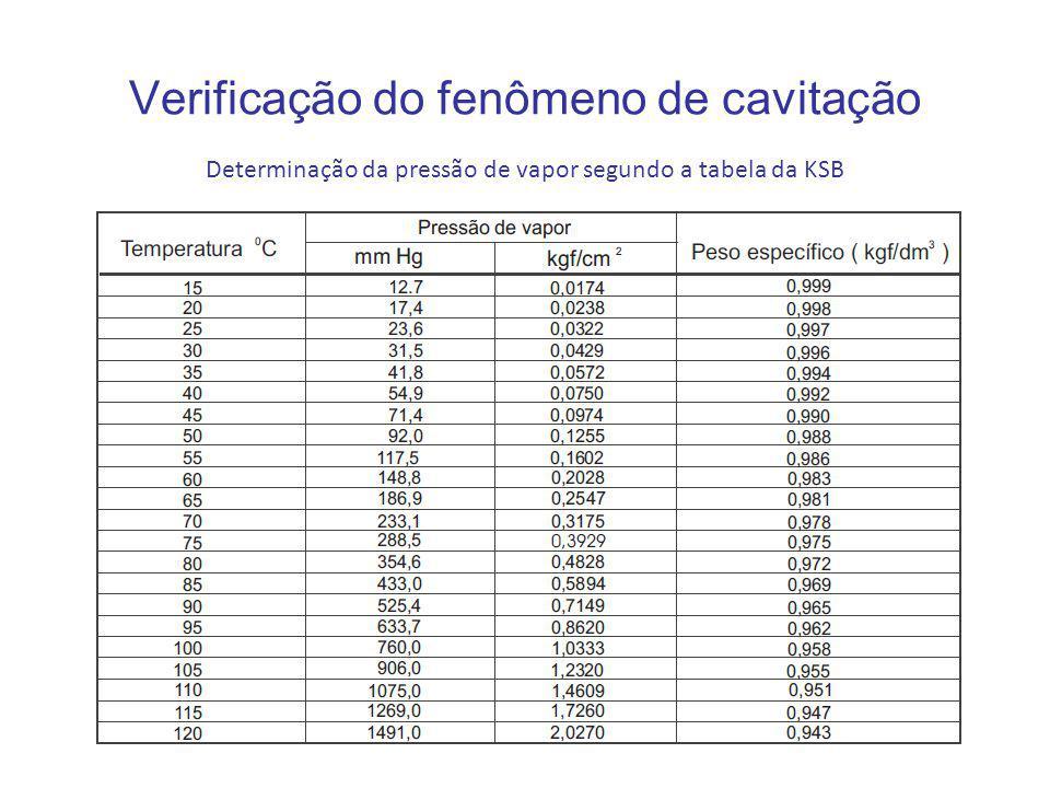 Verificação do fenômeno de cavitação Determinação da pressão de vapor segundo a tabela da KSB