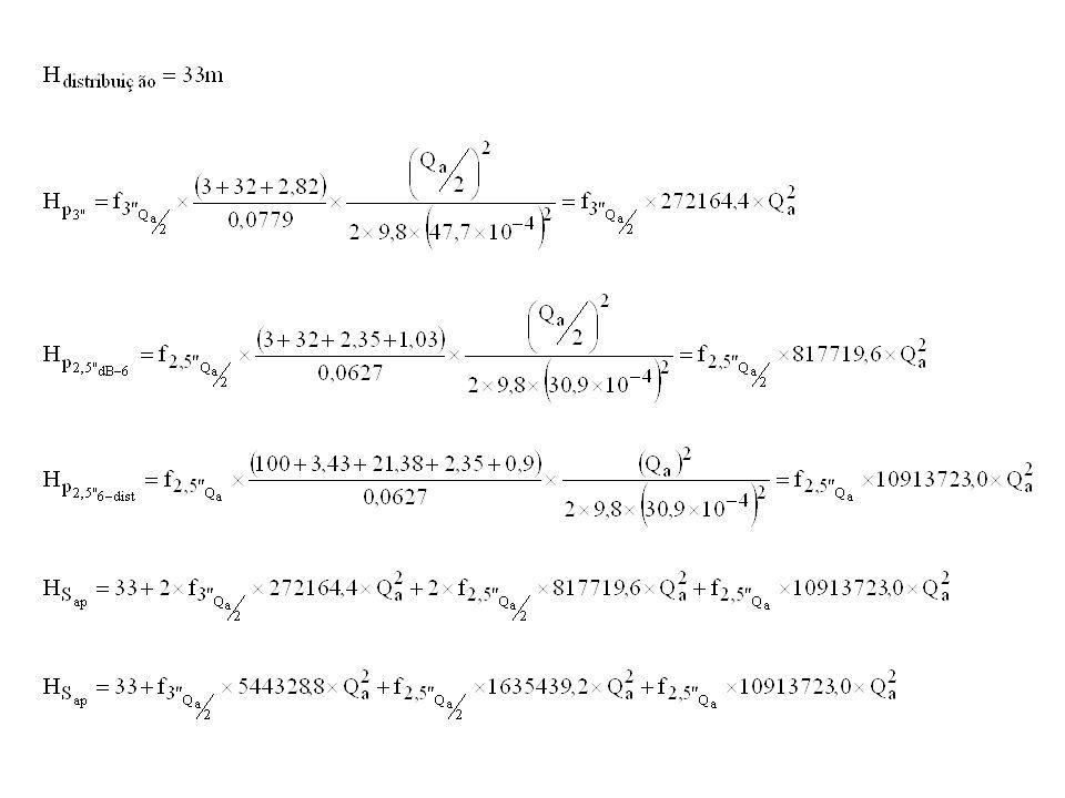 Dados para a determinação dos coeficientes de perda de carga distribuída propriedades do fluido transportado temp (ºC)  (kg/ms)  (kg/m³) pv (Pa) (m²/s) 201,00E-03998,21,004E-06 propriedades do local g =9,8m/s² patm =Pa mat.