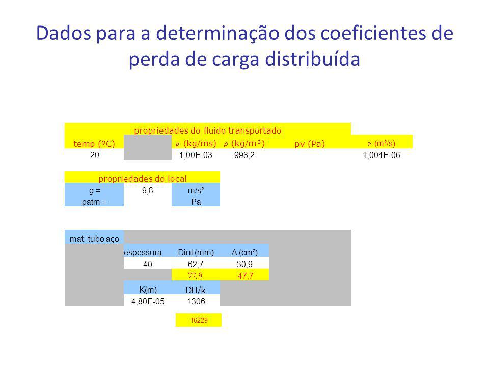 Dados para a determinação dos coeficientes de perda de carga distribuída propriedades do fluido transportado temp (ºC)  (kg/ms)  (kg/m³) pv (Pa) (m²