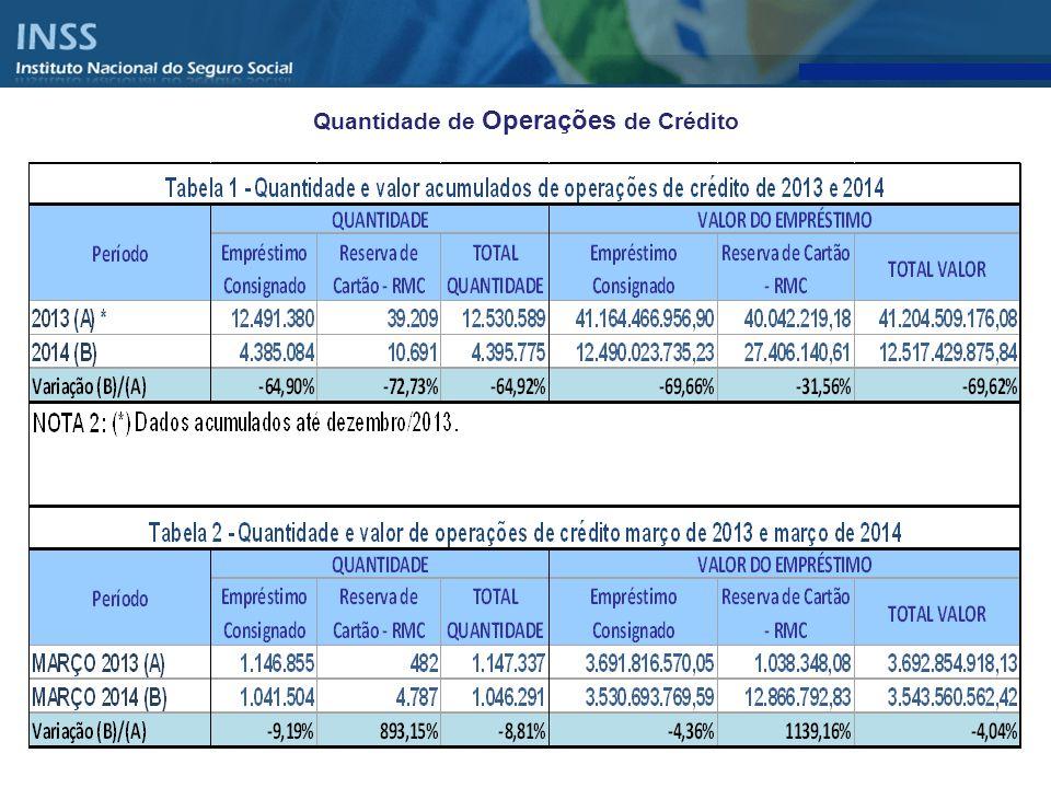 Quantidade e Valor das Operações de Crédito realizadas por Instituições Financeiras com Aposentados e Pensionistas do INSS – 2010 a 2014 – Valor da Operação em Milhares Correntes