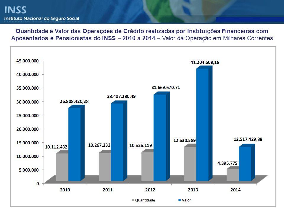 Distribuição percentual da quantidade e valor do Empréstimo Pessoal por BANCOS – Averbados em Março de 2014