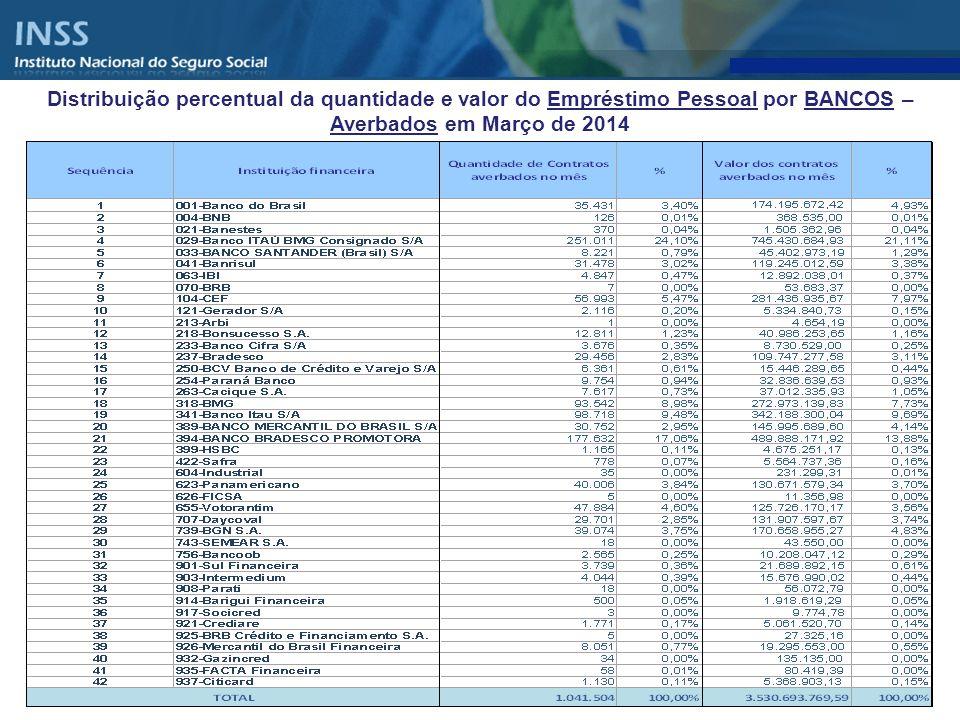 Distribuição percentual da quantidade e valor do Empréstimo Pessoal por BANCOS – ACUMULADO DE CONTRATOS ATIVOS EM MARÇO DE 2014