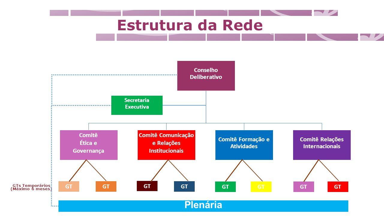 Papel dos Comitês Instituir os Grupos de Trabalho e suas lideranças Aprovar os temas e os Planos de Trabalho propostos Levar ao Conselho propostas concernentes à sua natureza e missão