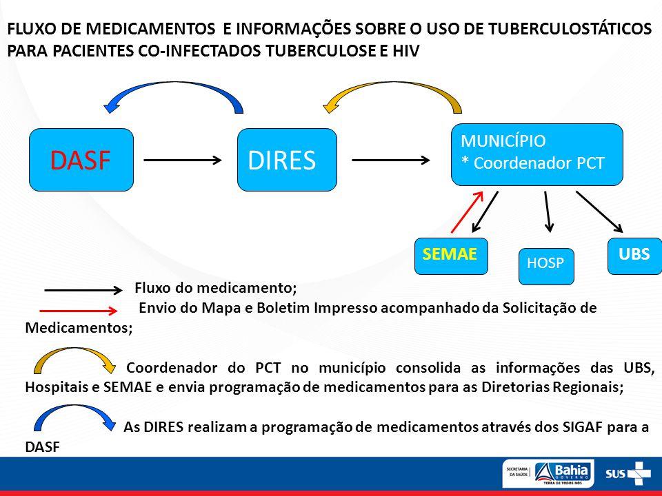 DIRESDASF MUNICÍPIO * Coordenador PCT UBSSEMAE HOSP Fluxo do medicamento; Envio do Mapa e Boletim Impresso acompanhado da Solicitação de Medicamentos;