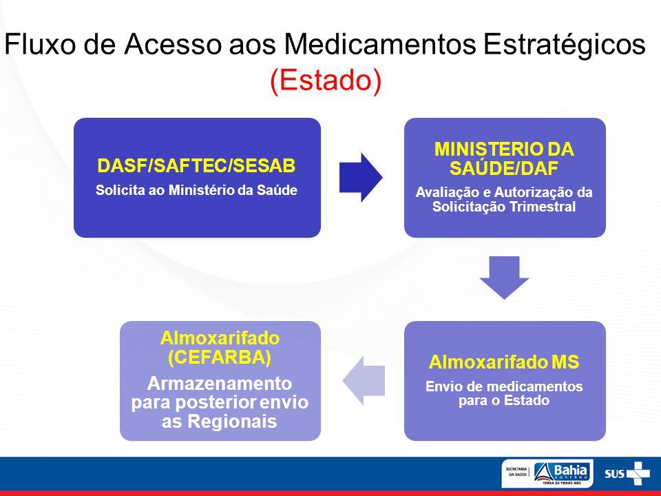 Fluxo de Acesso aos Medicamentos Estratégicos (Municípios) DIRES Solicita Medicamentos/SIGAF CAFAB/DASF Avaliação e Autorização da Solicitação DIRES Almoxarifado (CEFARBA) Envio de medicamentos para as Regionais DIRES Distribuição para os municípios MUNICÍPIOS Atendimento aos usuários