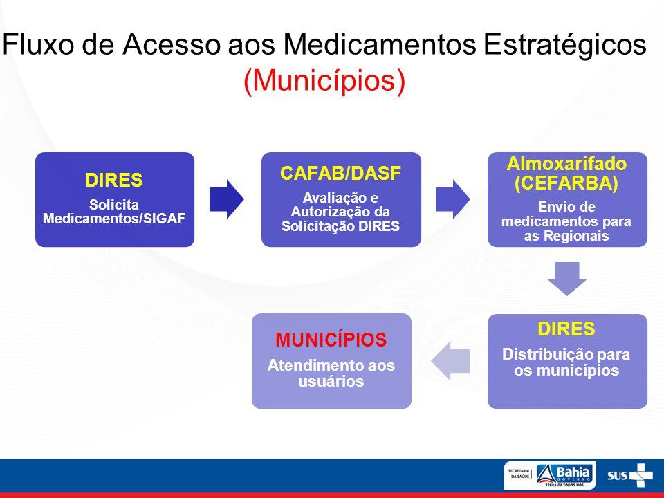 Fluxo de Acesso aos Medicamentos Estratégicos (Municípios) DIRES Solicita Medicamentos/SIGAF CAFAB/DASF Avaliação e Autorização da Solicitação DIRES A