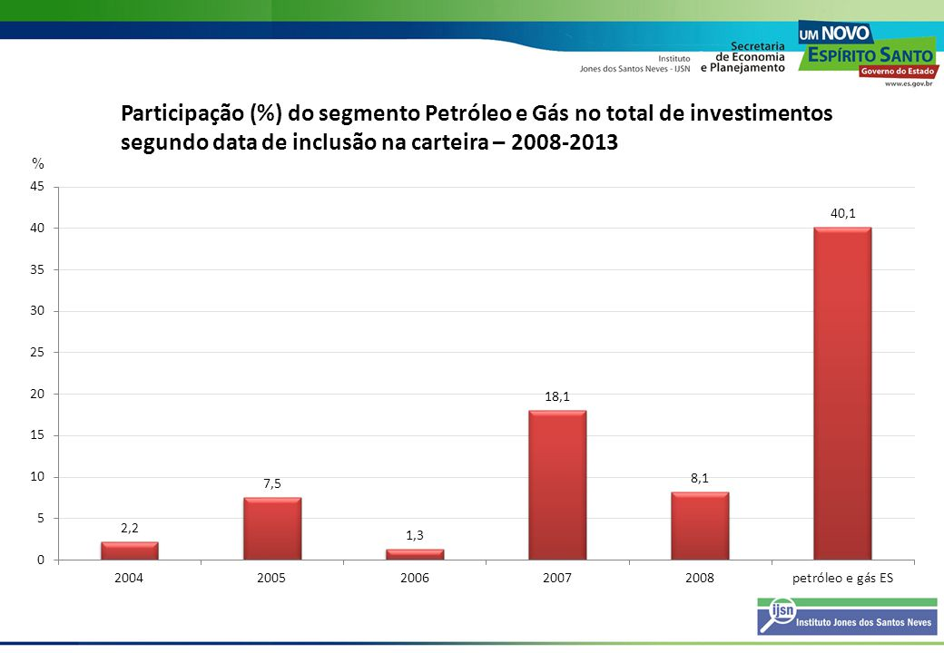 Participação (%) do segmento Petróleo e Gás no total de investimentos segundo data de inclusão na carteira – 2008-2013