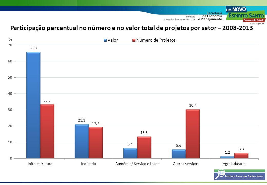 Participação percentual no número e no valor total de projetos por setor – 2008-2013