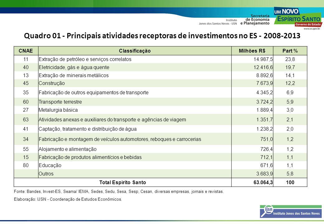 Quadro 01 - Principais atividades receptoras de investimentos no ES - 2008-2013 CNAEClassificaçãoMilhões R$Part % 11Extração de petróleo e serviços co