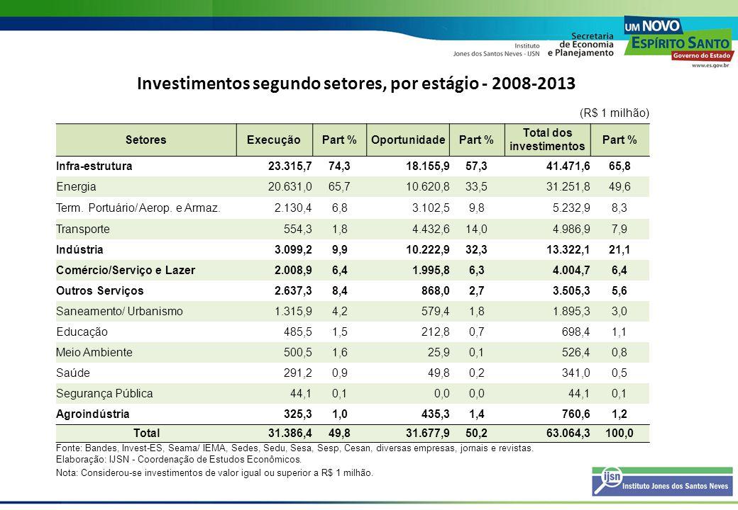 Investimentos segundo setores, por estágio - 2008-2013 (R$ 1 milhão) SetoresExecuçãoPart %OportunidadePart % Total dos investimentos Part % Infra-estr