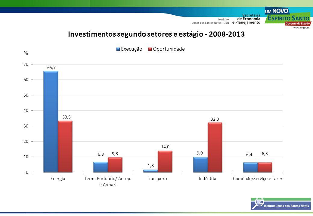 Investimentos segundo setores e estágio - 2008-2013