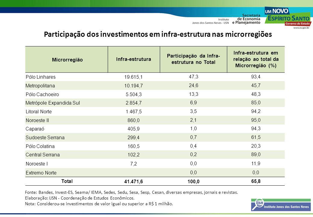 Participação dos investimentos em infra-estrutura nas microrregiões MicrorregiãoInfra-estrutura Participação da Infra- estrutura no Total Infra-estrut