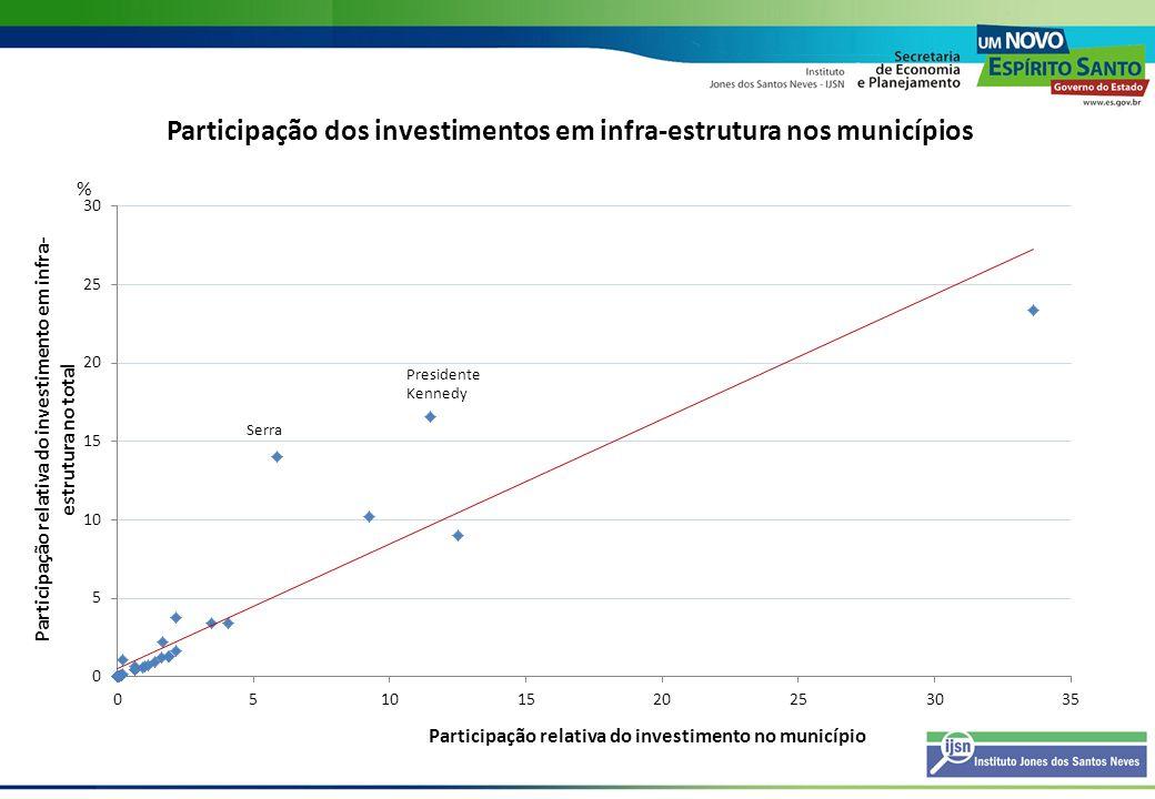 Participação dos investimentos em infra-estrutura nos municípios %