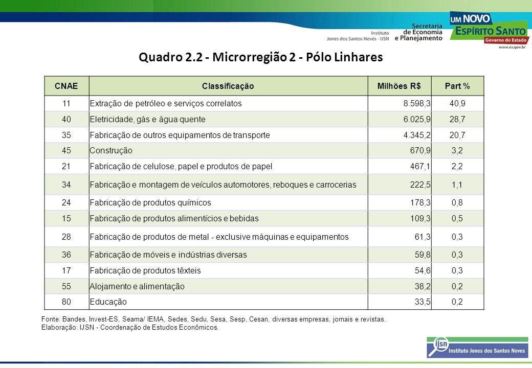 Quadro 2.2 - Microrregião 2 - Pólo Linhares CNAEClassificaçãoMilhões R$Part % 11Extração de petróleo e serviços correlatos8.598,340,9 40Eletricidade,