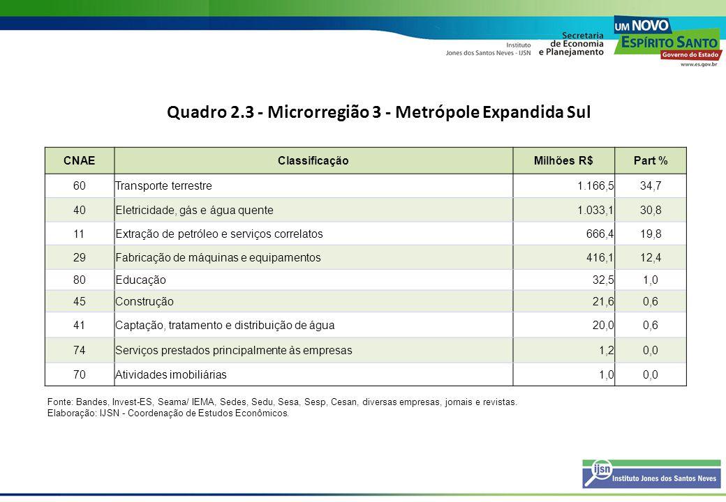 Quadro 2.3 - Microrregião 3 - Metrópole Expandida Sul CNAEClassificaçãoMilhões R$Part % 60Transporte terrestre1.166,534,7 40Eletricidade, gás e água q