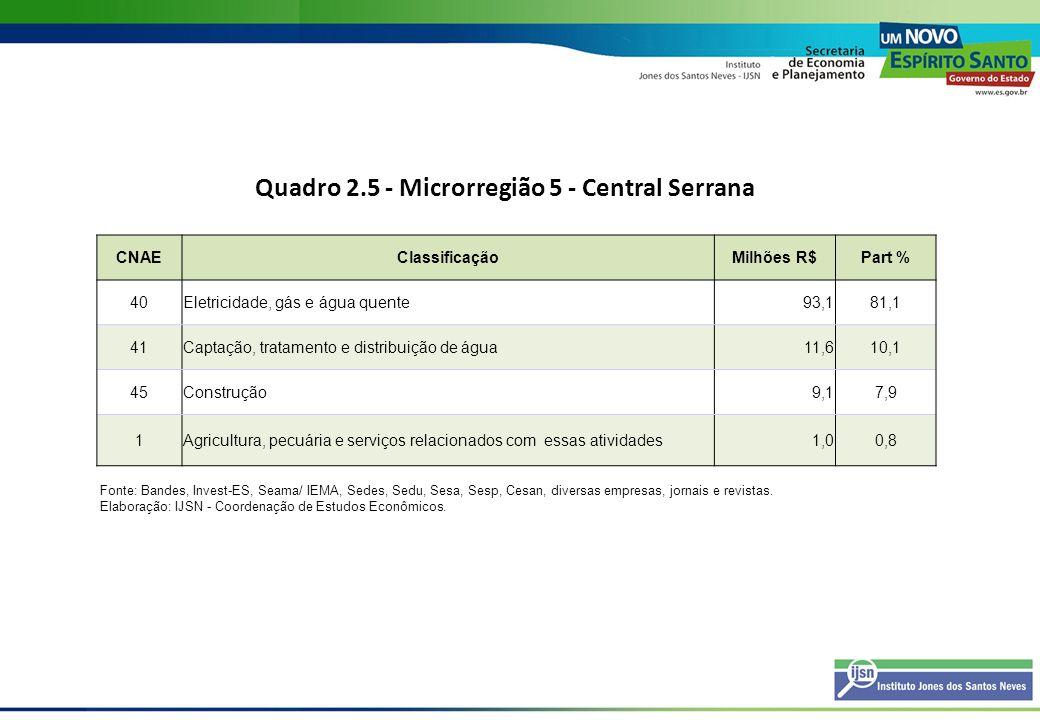 Quadro 2.5 - Microrregião 5 - Central Serrana CNAEClassificaçãoMilhões R$Part % 40Eletricidade, gás e água quente93,181,1 41Captação, tratamento e dis