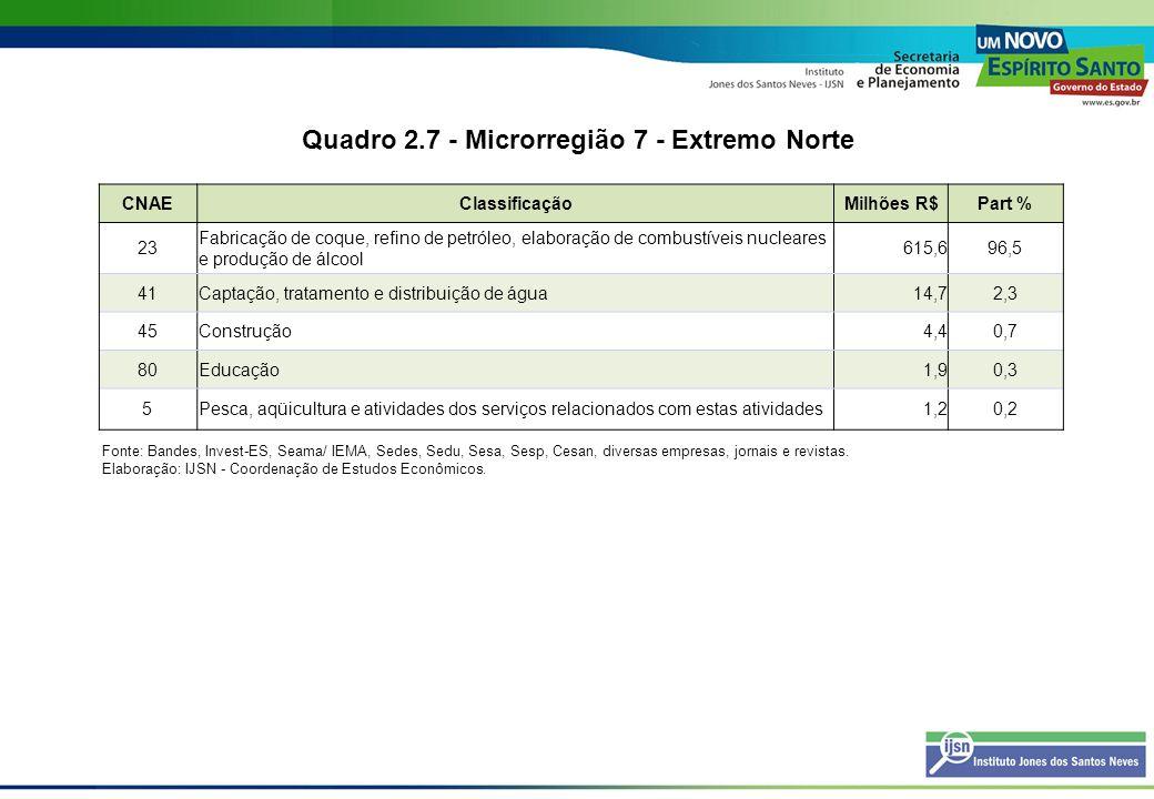 Quadro 2.7 - Microrregião 7 - Extremo Norte CNAEClassificaçãoMilhões R$Part % 23 Fabricação de coque, refino de petróleo, elaboração de combustíveis n