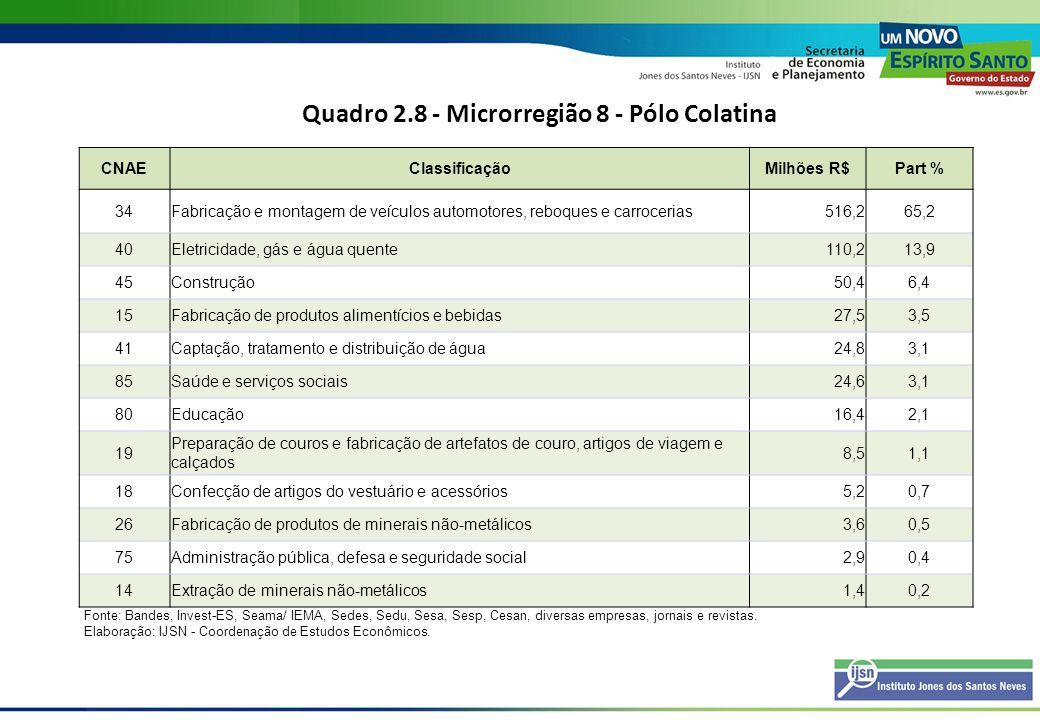 Quadro 2.8 - Microrregião 8 - Pólo Colatina CNAEClassificaçãoMilhões R$Part % 34Fabricação e montagem de veículos automotores, reboques e carrocerias5