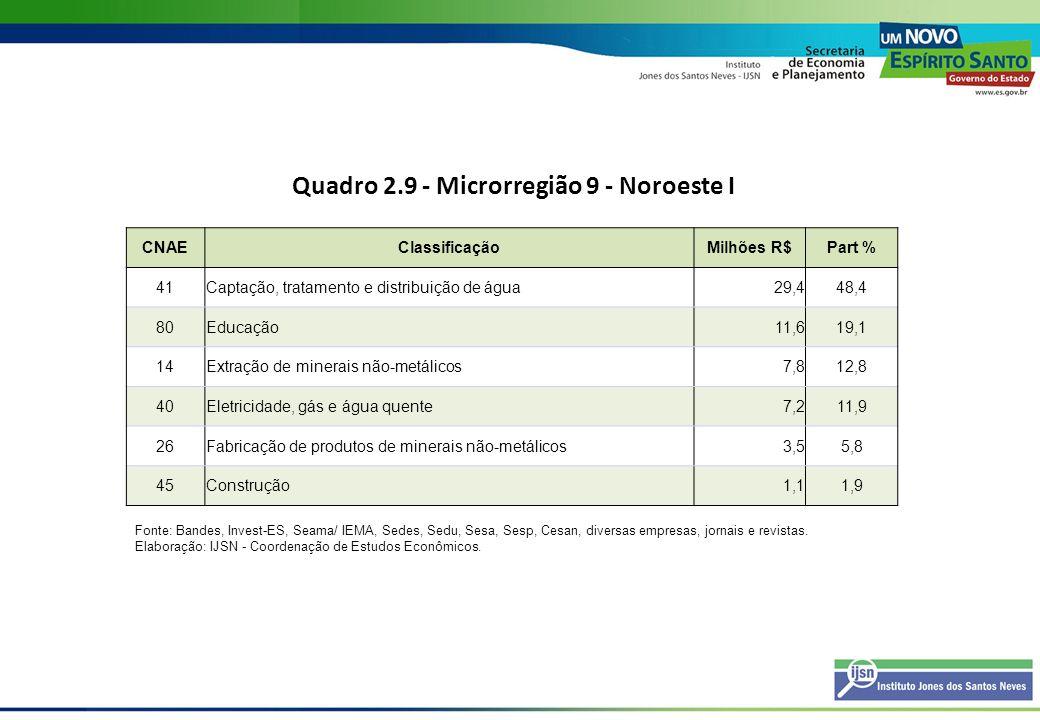 Quadro 2.9 - Microrregião 9 - Noroeste I CNAEClassificaçãoMilhões R$Part % 41Captação, tratamento e distribuição de água29,448,4 80Educação11,619,1 14