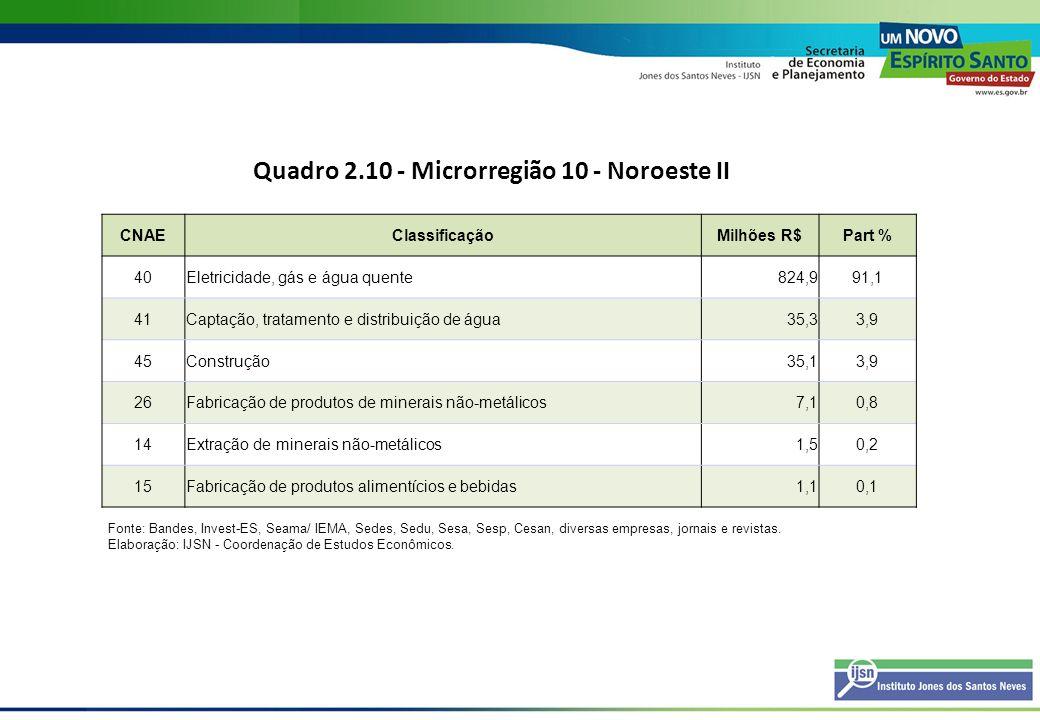 Quadro 2.10 - Microrregião 10 - Noroeste II CNAEClassificaçãoMilhões R$Part % 40Eletricidade, gás e água quente824,991,1 41Captação, tratamento e dist