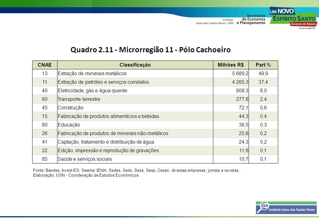 Quadro 2.11 - Microrregião 11 - Pólo Cachoeiro CNAEClassificaçãoMilhões R$Part % 13Extração de minerais metálicos5.689,249,9 11Extração de petróleo e