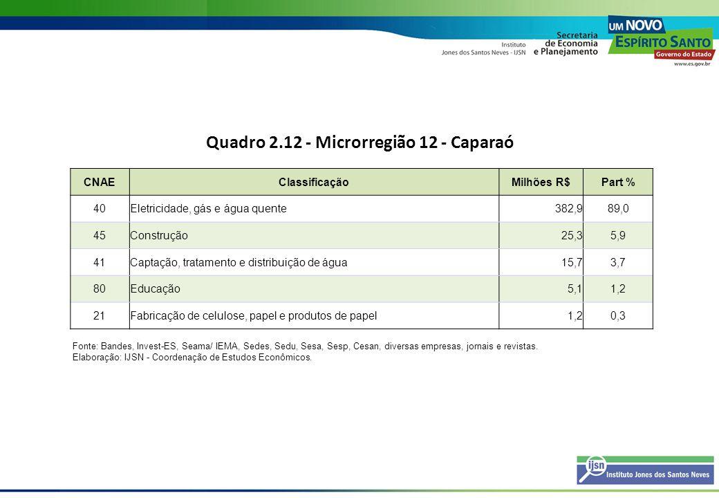Quadro 2.12 - Microrregião 12 - Caparaó CNAEClassificaçãoMilhões R$Part % 40Eletricidade, gás e água quente382,989,0 45Construção25,35,9 41Captação, t