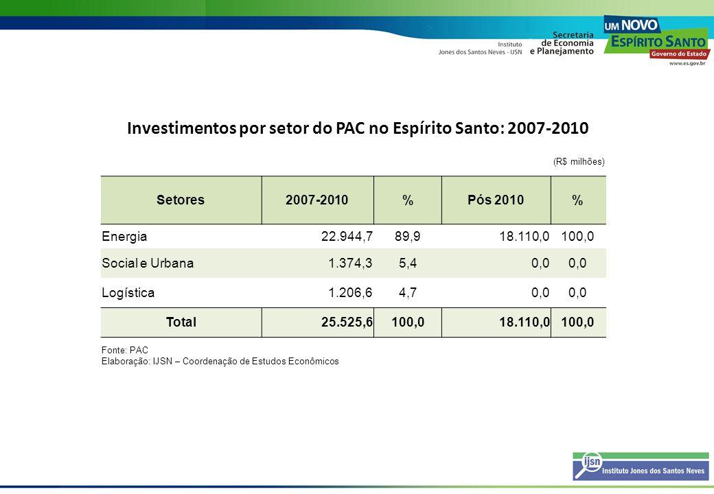 Investimentos por setor do PAC no Espírito Santo: 2007-2010 (R$ milhões) Setores2007-2010%Pós 2010% Energia22.944,789,918.110,0100,0 Social e Urbana1.