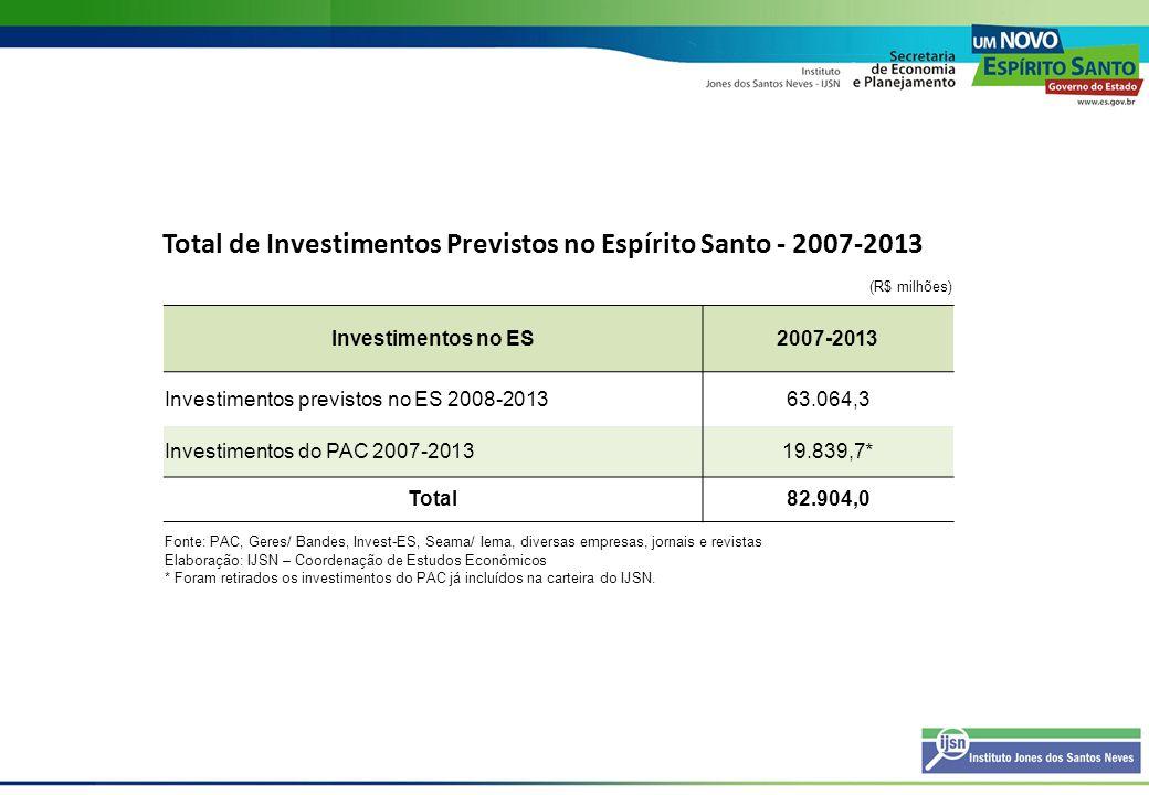 Total de Investimentos Previstos no Espírito Santo - 2007-2013 (R$ milhões) Investimentos no ES2007-2013 Investimentos previstos no ES 2008-201363.064