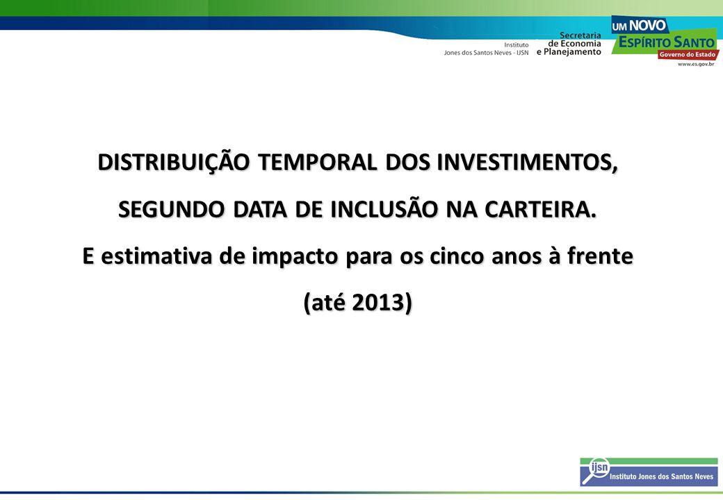 DISTRIBUIÇÃO TEMPORAL DOS INVESTIMENTOS, SEGUNDO DATA DE INCLUSÃO NA CARTEIRA. E estimativa de impacto para os cinco anos à frente (até 2013)