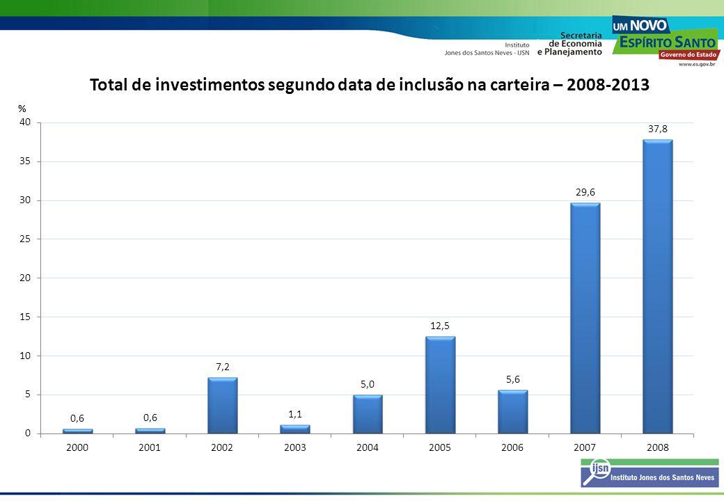 Total de investimentos segundo data de inclusão na carteira – 2008-2013