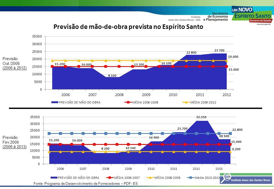 Previsão de mão-de-obra prevista no Espírito Santo Previsão Fev.2009 (2006 à 2013) Previsão Out./2008 (2006 à 2012) Fonte: Programa de Desenvolvimento
